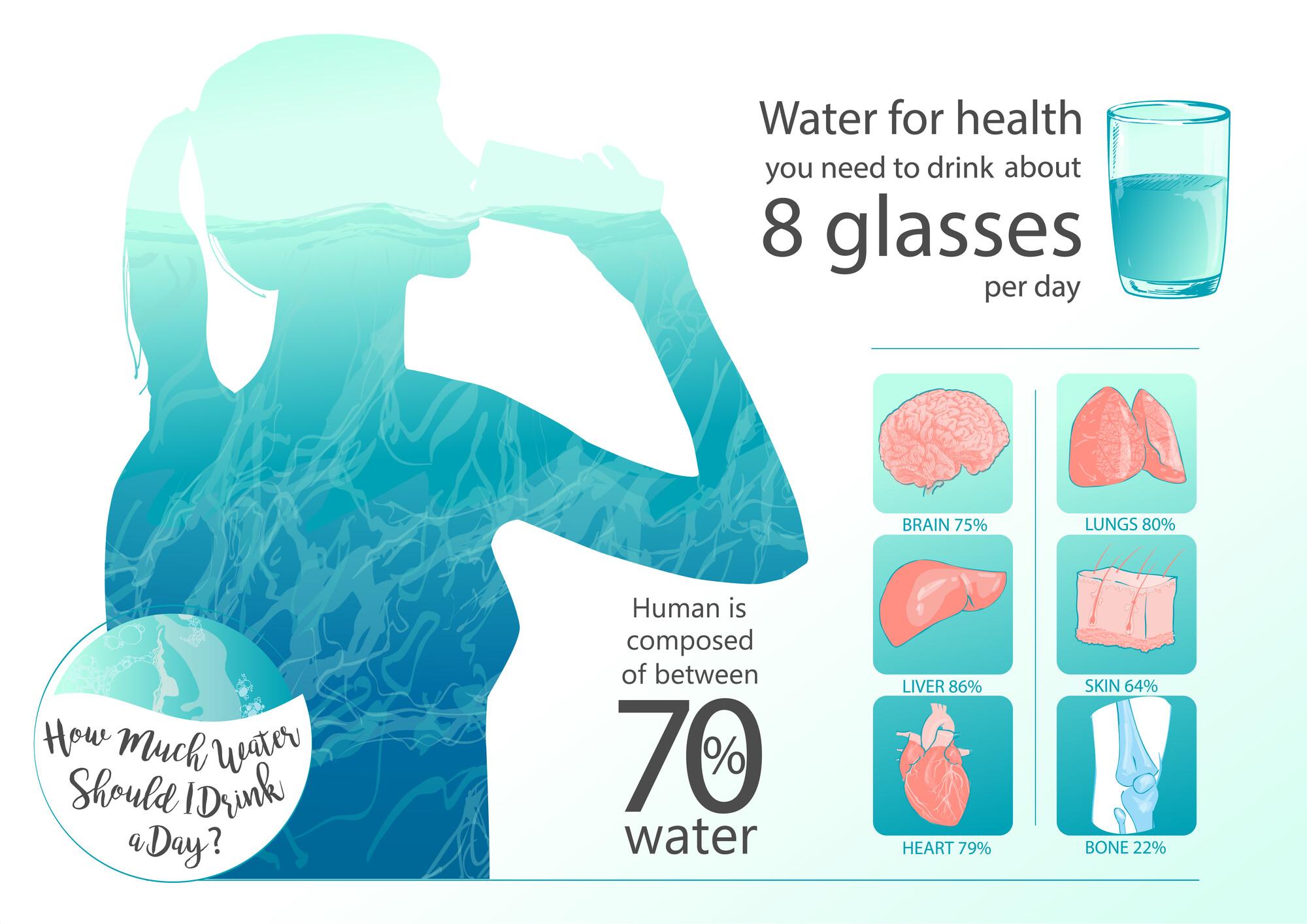 сколько нужно пить воды человеку